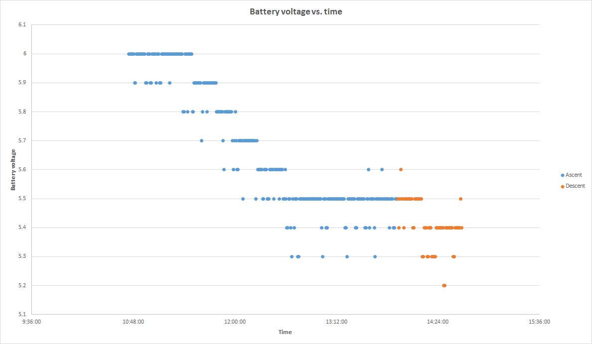 battery_voltage