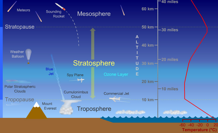 The_stratosphere
